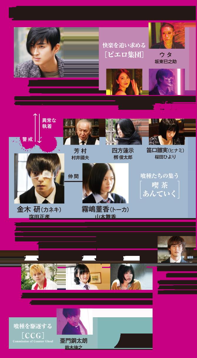 映画 東京 グール